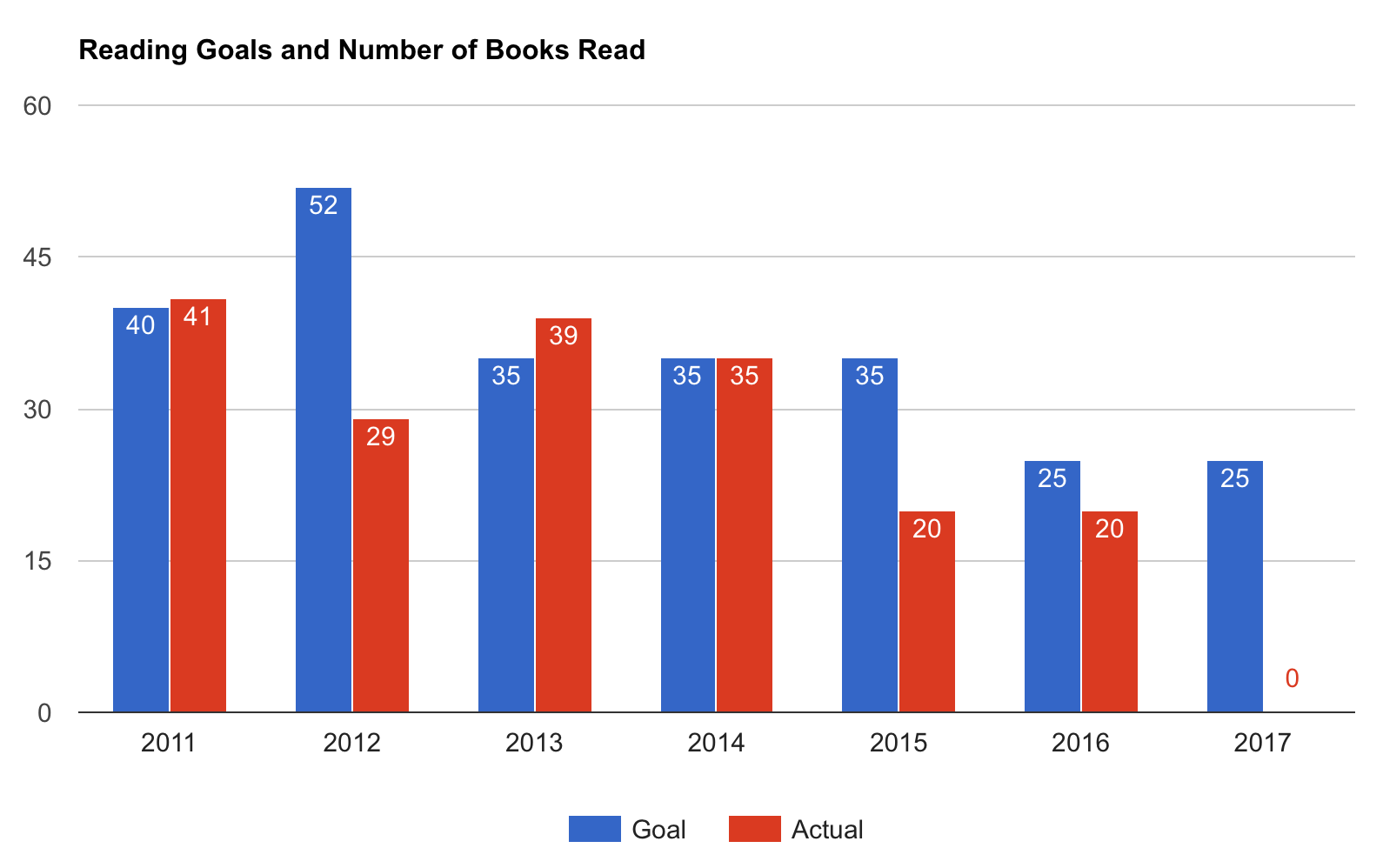 Book Reading Goals vs Books Read from 2011 to 2016