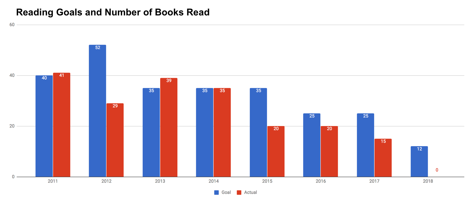 Book Reading Goals vs Books Read from 2011 to 2017